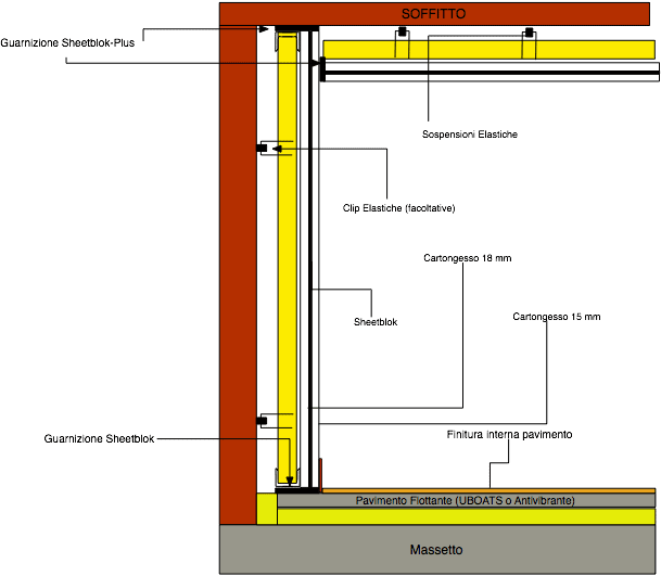 Materiali e schemi di montaggio per l 39 isolamento acustico - Isolamento acustico interno ...