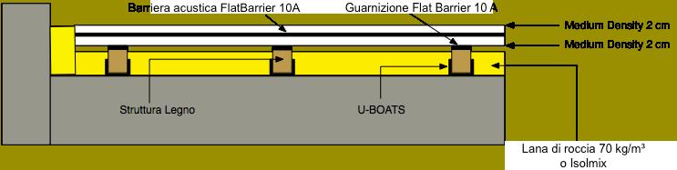 isolamento acustico pavimento con uboats