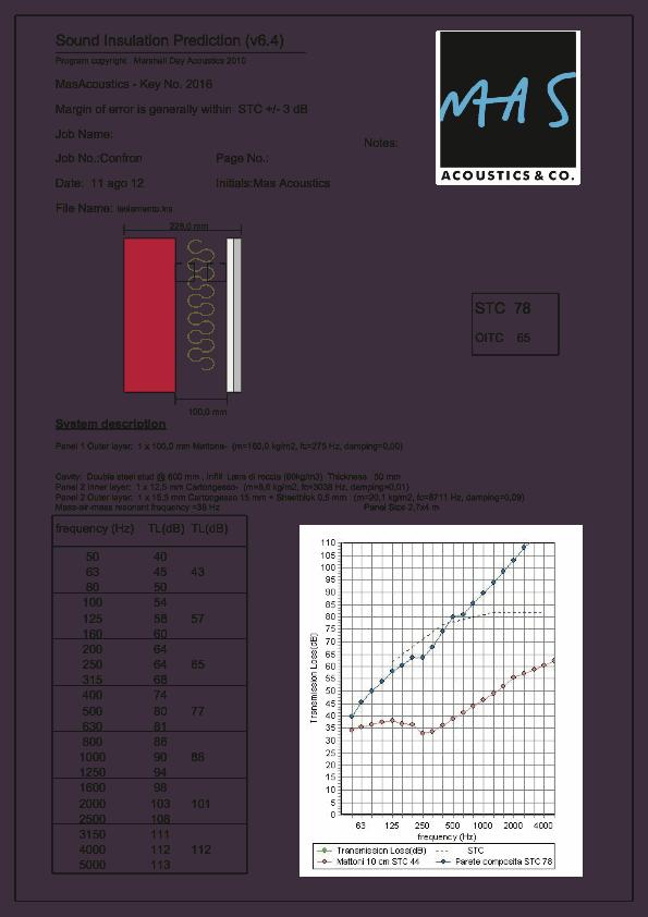 previsione isolamento acustico parete cartongesso sheetblok lana di roccia auralex
