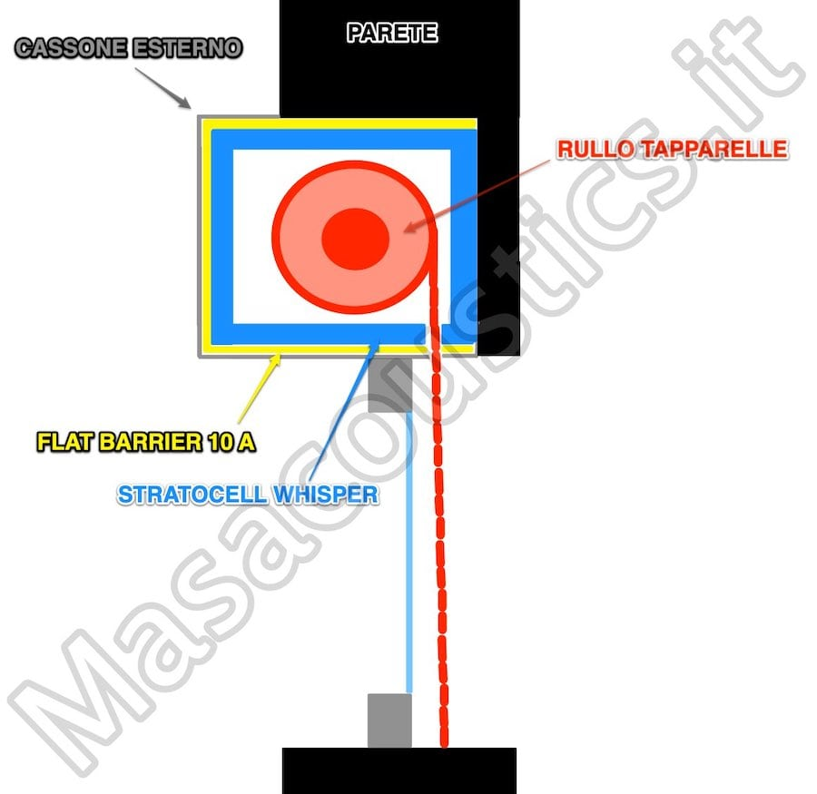 isolamento acustico tapparelle